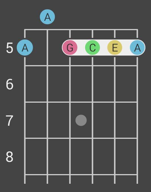 Am7 czyli zen a sztuka oporządzania gitary tudzież poniechanie dualizmu teoriopoznawczego