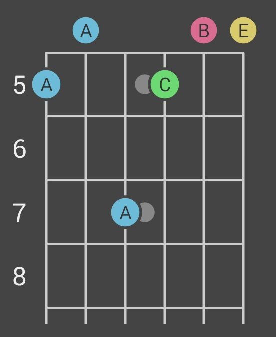 Aeternitas temporum czyli akord Amadd9