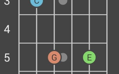 Nauka, SEX i … akord C-dur.