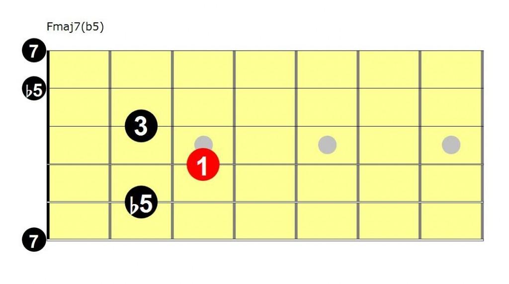 Rozwrzeszczana baba i akord Fmaj7(b5)