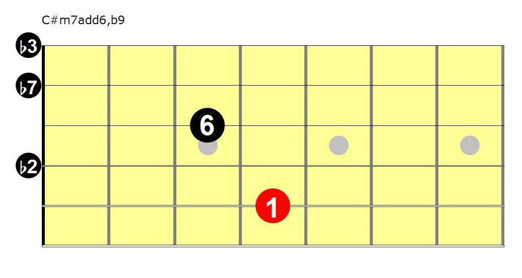 धम्म, Wielka Krokiew i akord C#m7add6,b9