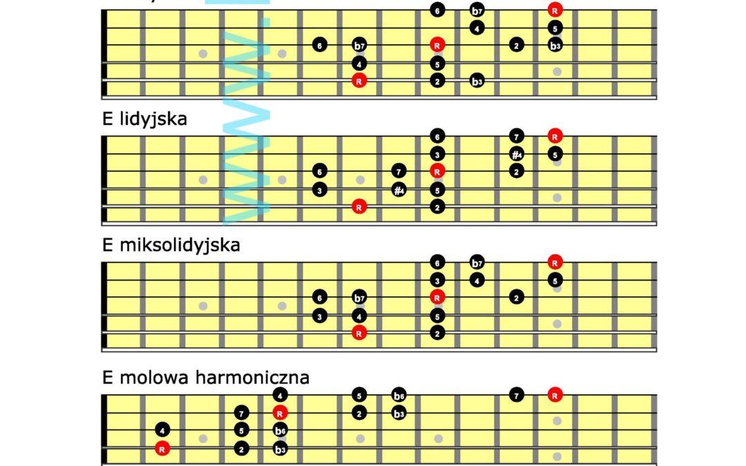 Minimum minimorum czyli podstawowe skale gitarowe