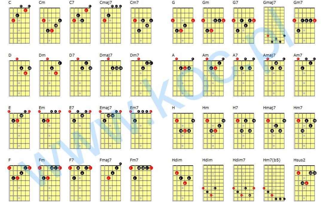 Telemarketerzy, plan emerytalny i tabelka akordów dla poczatkujących